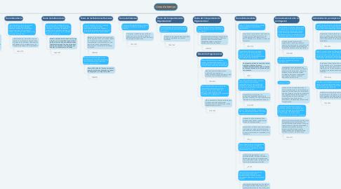Mind Map: Línea de tiempo
