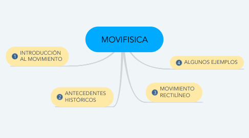 Mind Map: MOVIFISICA
