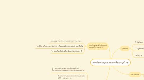 Mind Map: การประกันคุณภาพการศึกษายุคใหม่