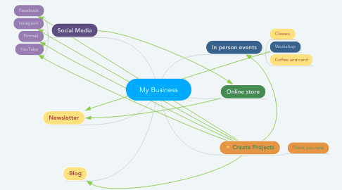 Mind Map: My Business