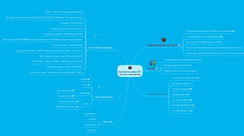 Mind Map: Activités Consultant ITG  de Jean Vanderspelden