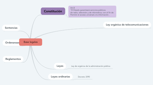 Mind Map: Base legales