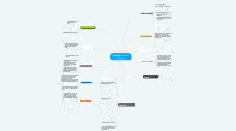 Mind Map: Тестирование Battle Arena: Heroes  Adventure