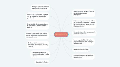 Mind Map: Humanización