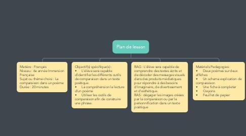 Mind Map: Plan de lesson