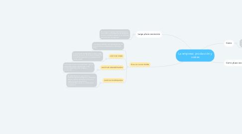 Mind Map: La empresa: producción y costes