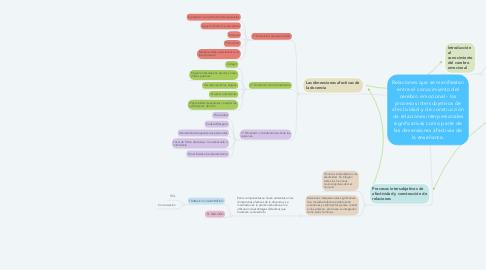 Mind Map: Relaciones que se manifiestan entre el conocimiento del cerebro emocional - los procesos intersubjetivos de afectividad y de construcción de relaciones interpersonales significativas como parte de las dimensiones afectivas de la enseñanza.