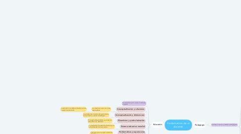 Mind Map: Fundamentos de un docente