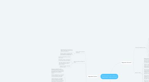 Mind Map: Componentes del análisis y diagnóstico organizacional
