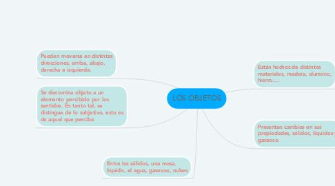 Mind Map: LOS OBJETOS