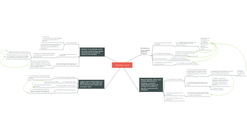 Mind Map: ISO 45001 : 2018