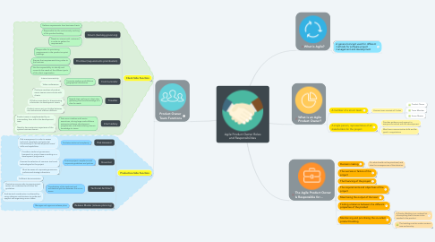 Mind Map: Agile Product Owner Roles and Responsibilities