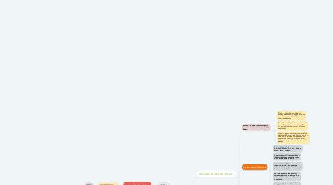 Mind Map: SIGNOS GRÁFICOS