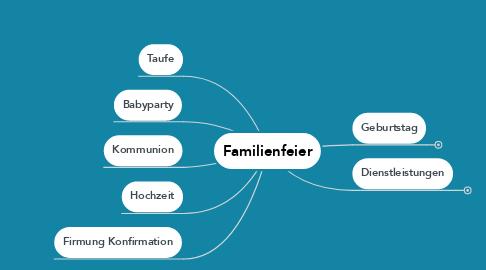 Mind Map: Familienfeier