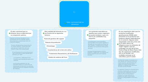 Mind Map: Valor nutricional de los alimentos.