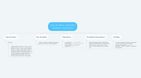 Mind Map: Tipos de datos, constantes, variables y operadores