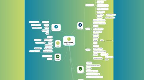 Mind Map: Nachhaltigkeit & Familie
