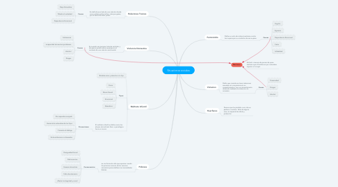 Mind Map: Situaciones sociales