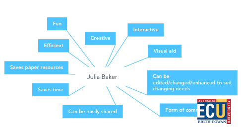 Mind Map: Julia Baker