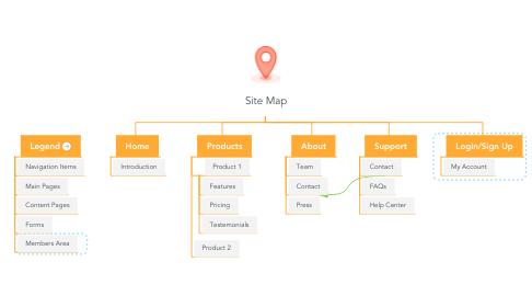 Mind Map: Site Map