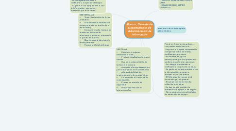 Mind Map: Marcos, Gerente de Departamento de Administración de información