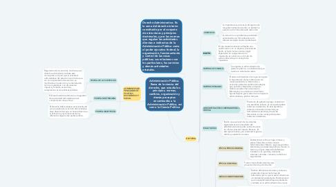 Mind Map: Administración Pública. Rama de la ciencia del derecho, que estudia los principios, normas, cambios, organización y demás preceptos encaminados a la Administración Pública, así como la Ciencia Política