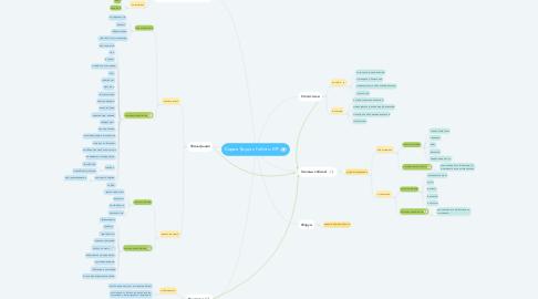 Mind Map: Биржа Труда и Работы БТР