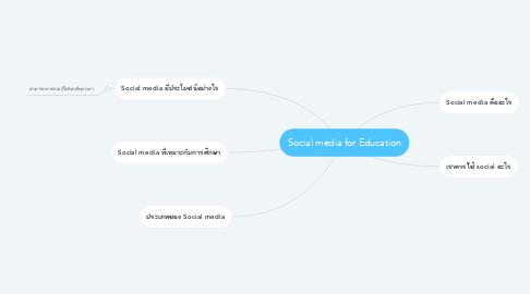 Mind Map: Social media for Education