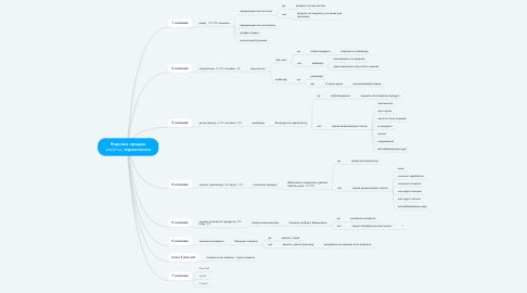 Mind Map: Воронка продаж exeDrive_маркетологи