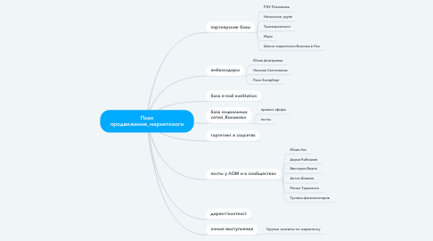 Mind Map: План продвижения_маркетологи