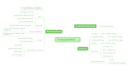 Mind Map: Tín dụng CB VNPOST