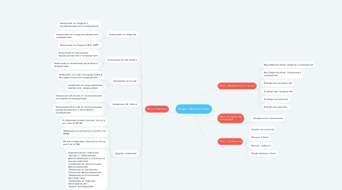 Mind Map: Раздел Аккредитивы
