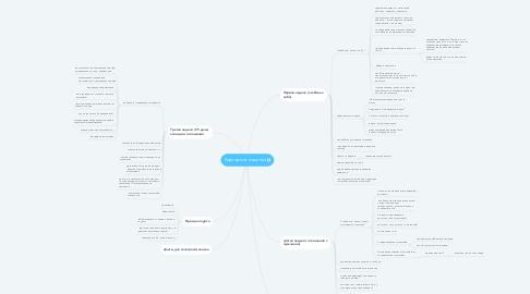Mind Map: Продающий вебинар 2: брачный рейтинг