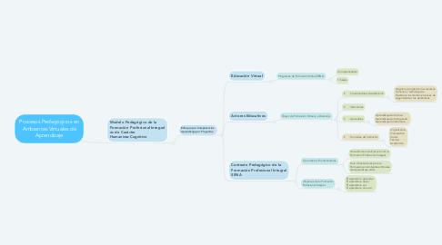 Mind Map: Procesos Pedagógicos en Ambientes Virtuales de Aprendizaje