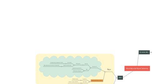 Mind Map: Abordaje de HiperCalcemia.