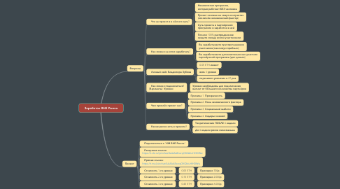 Mind Map: Заработок ВНЕ Рынка