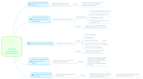 Mind Map: TIPOS DE AUDITORIAS INFORMATICAS