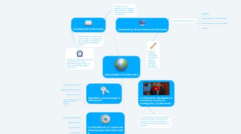 Mind Map: Generalidades de la Informática