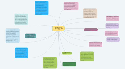 Mind Map: Competencias Comunicativas en la Educación Virtua