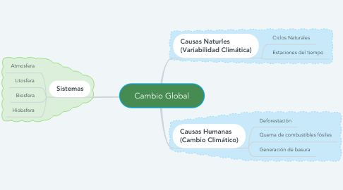Mind Map: Cambio Global