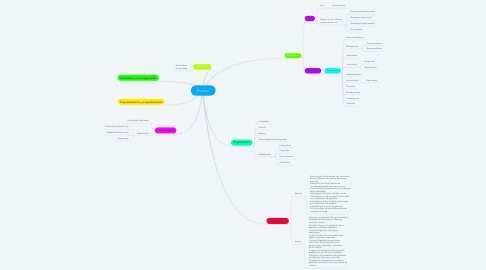 Mind Map: Protìstas