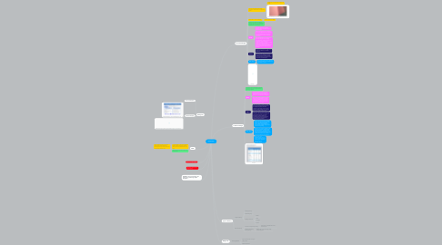 Mind Map: BUDGETS
