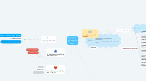 Mind Map: Organizaciones Internacionales que atienden a la política social.