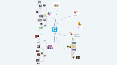 Mind Map: DESARROLLO INTEGRAL DE LA EDUCACIÓN MEDIA