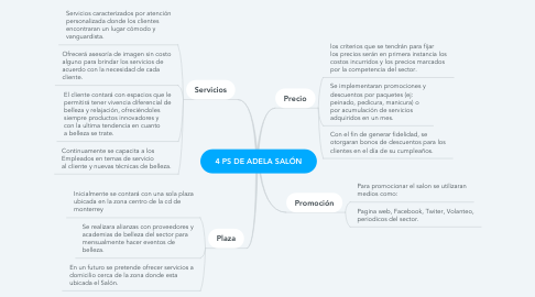 Mind Map: 4 PS DE ADELA SALÓN
