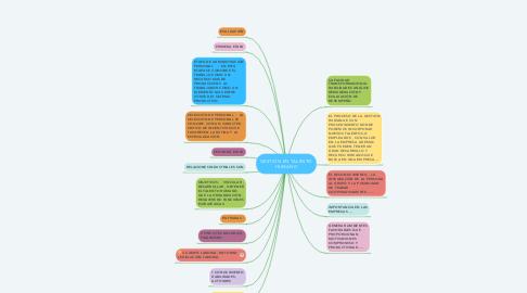 Mind Map: GESTIÓN EN TALENTO HUMANO
