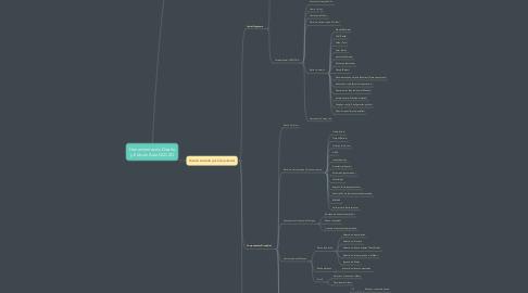 Mind Map: Herramientas de Diseño y Edicion AutoCAD 2D