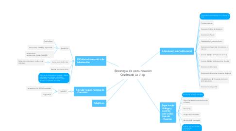 Mind Map: Estrategia de comunicación Quebrada La Vieja