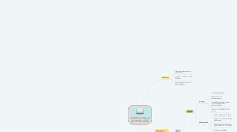 Mind Map: ESTRATEGIAS DE COMPRENSIÓN