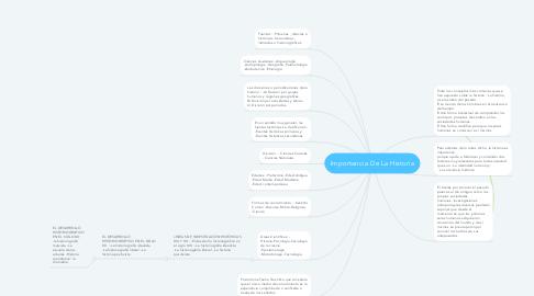 Mind Map: Importancia De La Historia